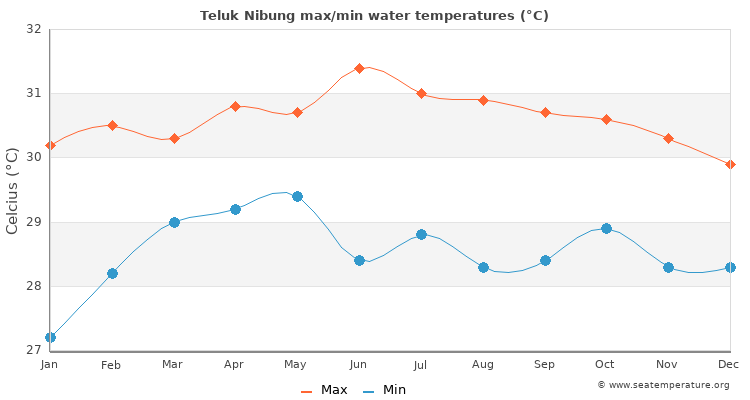 Teluk Nibung average maximum / minimum water temperatures