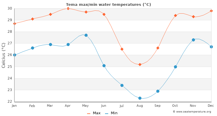 Tema average maximum / minimum water temperatures