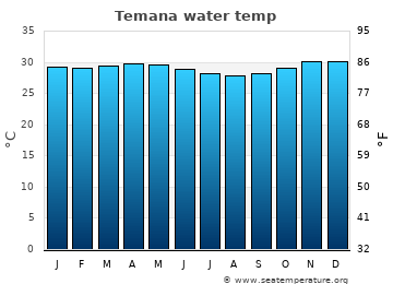 Temana average sea temperature chart