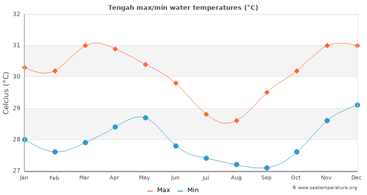 Tengah average maximum / minimum water temperatures