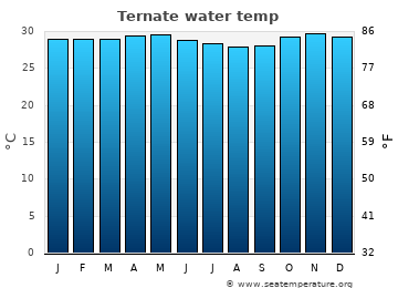 Ternate average sea temperature chart
