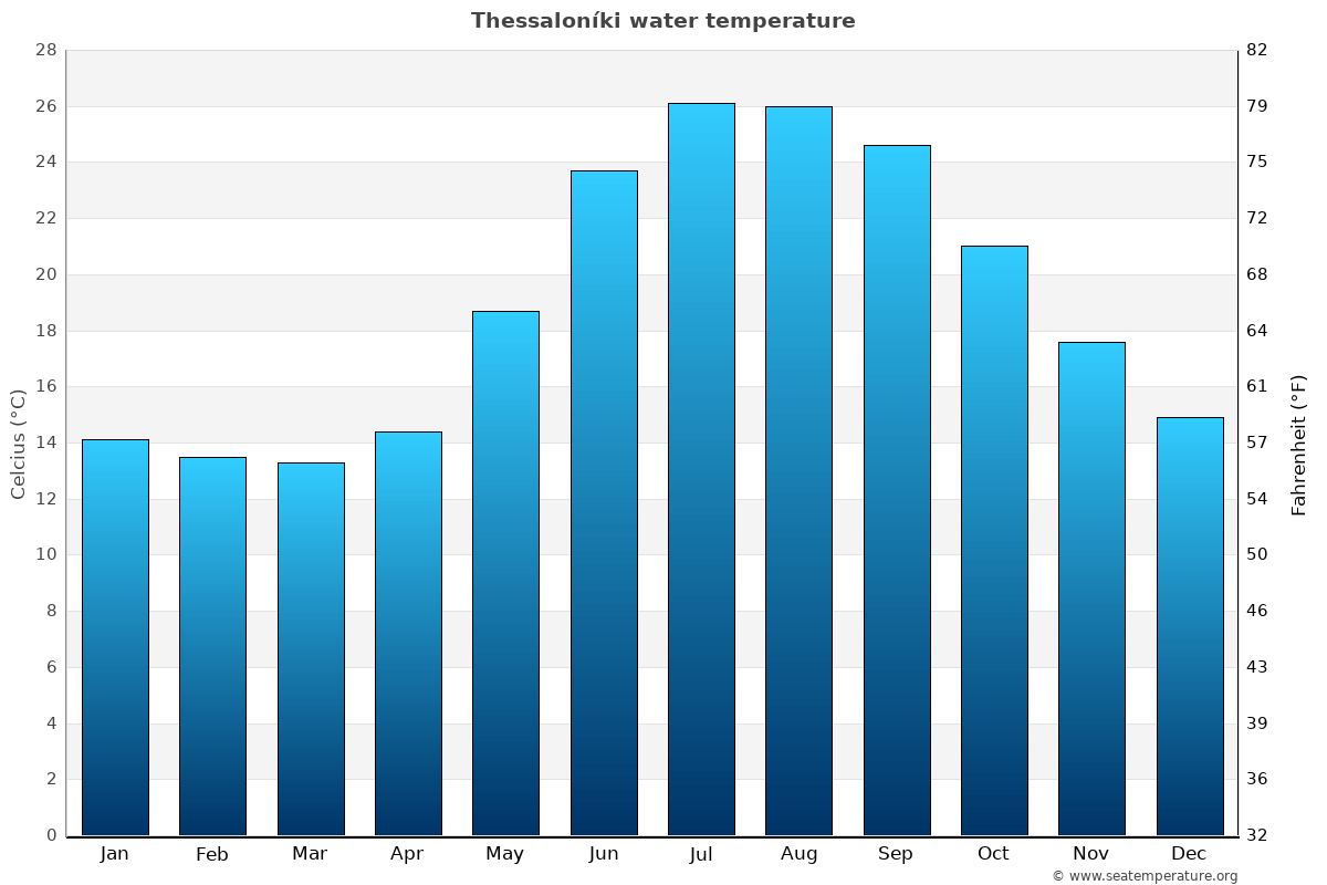 Thessaloníki average sea temperature chart