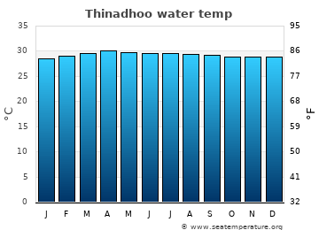 Thinadhoo average sea temperature chart