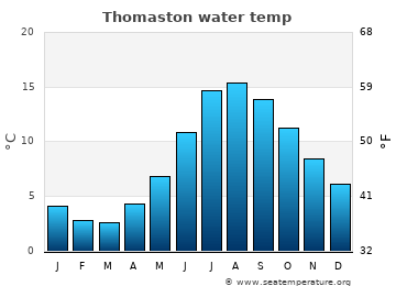 Thomaston average sea temperature chart