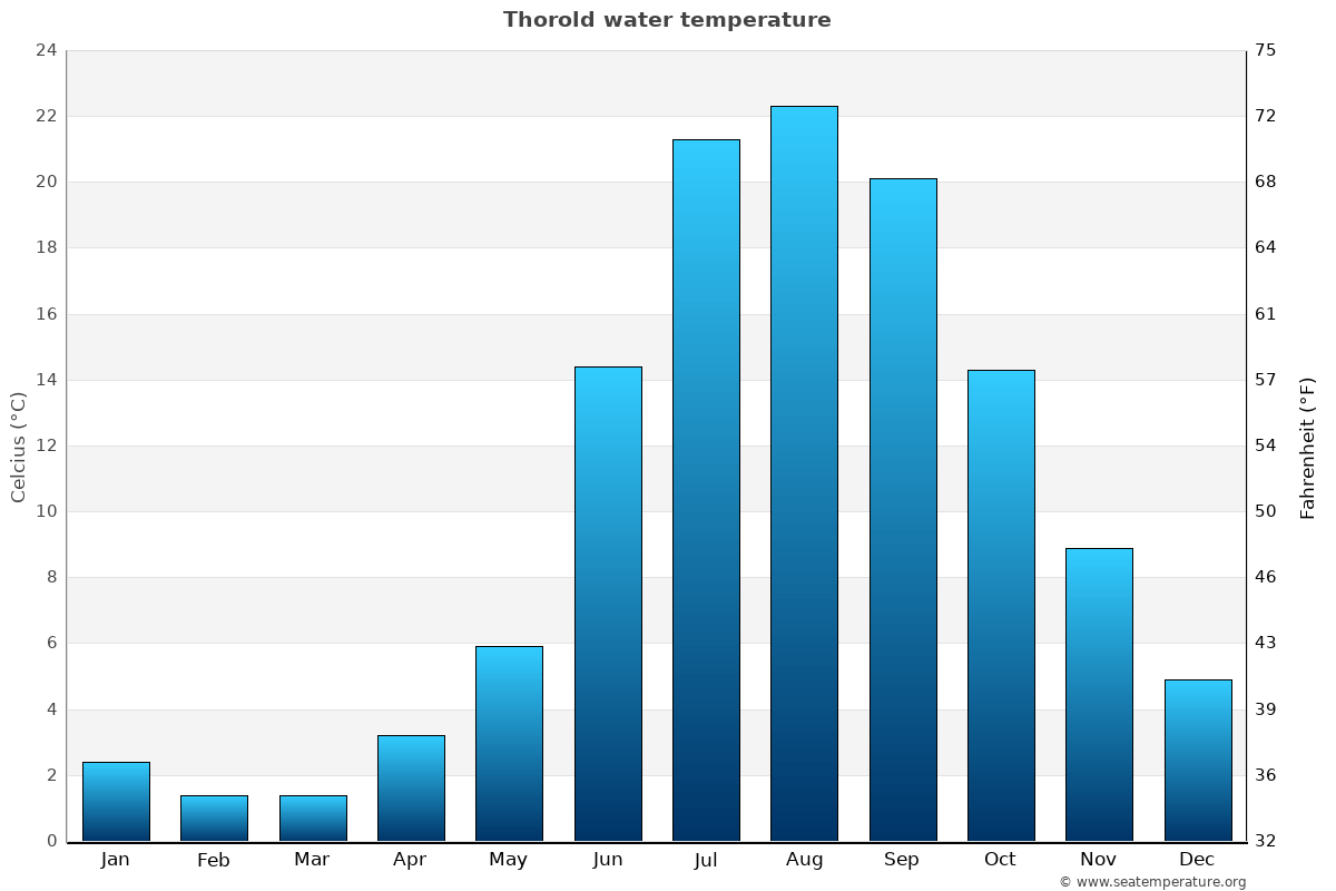 Thorold average water temperatures