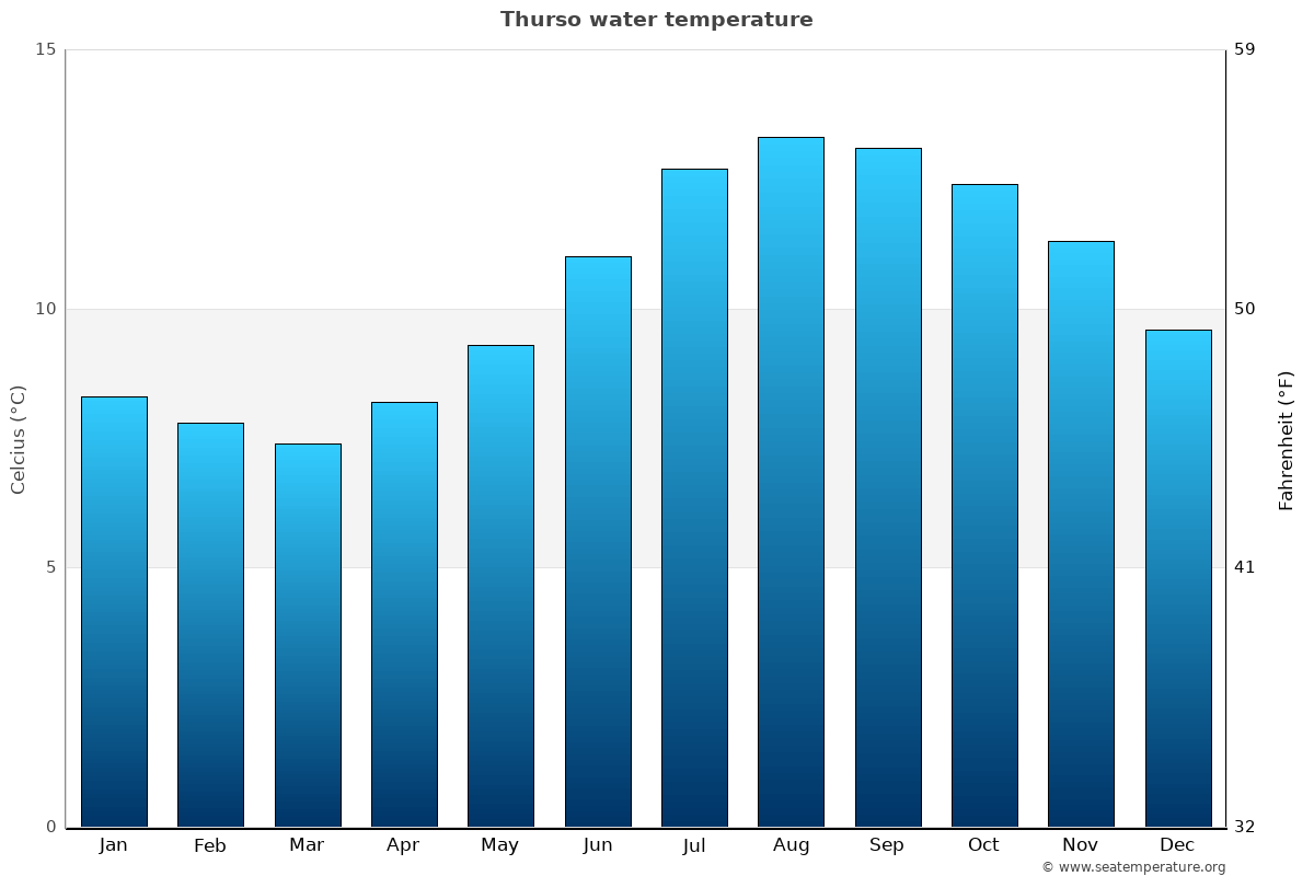 Thurso average water temperatures