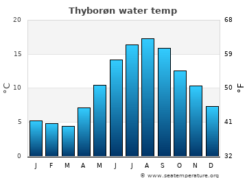 Thyborøn average sea temperature chart