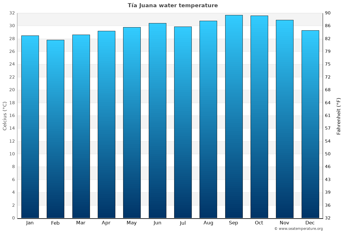 Tía Juana average sea temperature chart