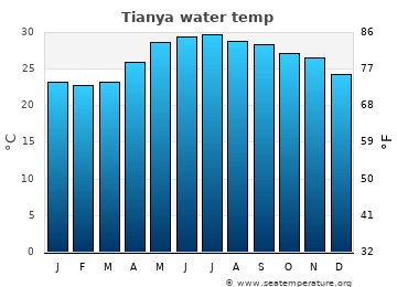 Tianya average sea temperature chart