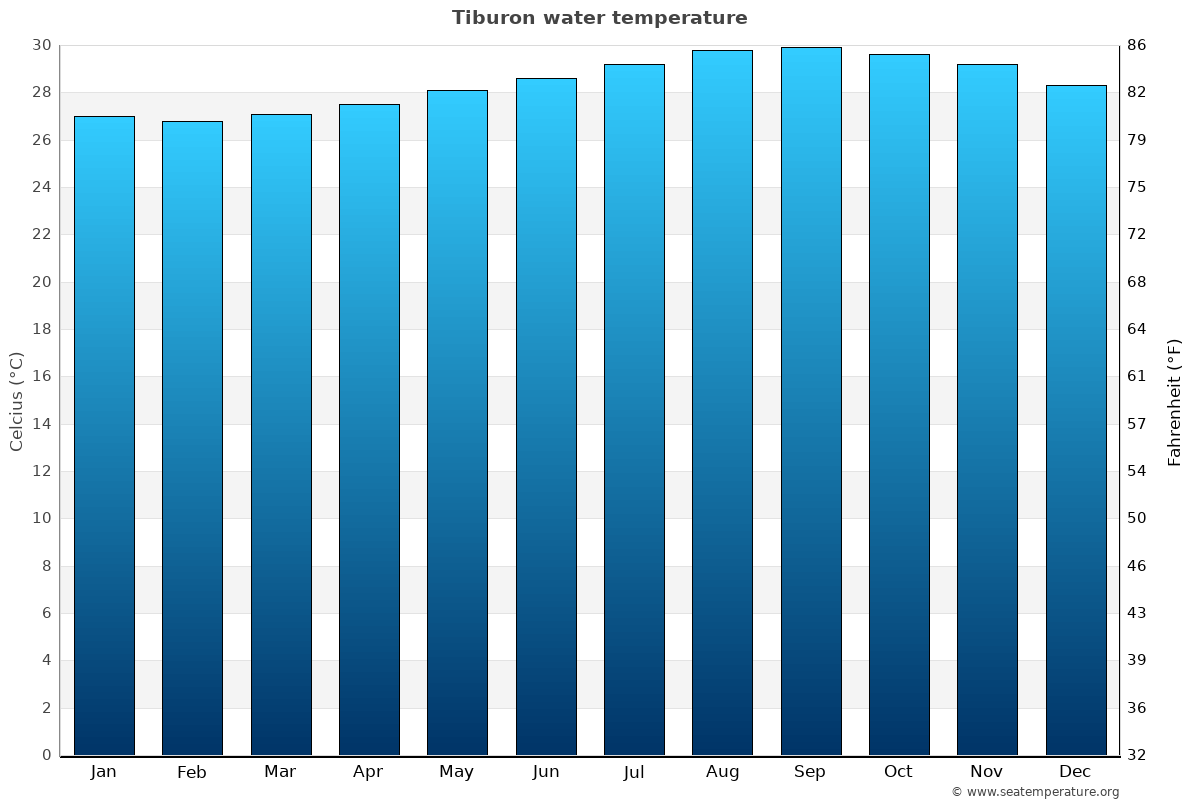 Tiburon average water temperatures