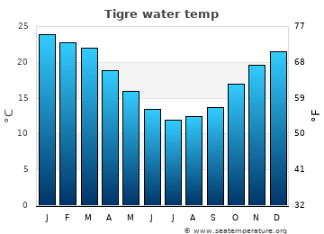 Tigre average sea sea_temperature chart