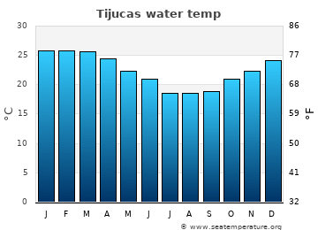 Tijucas average sea temperature chart