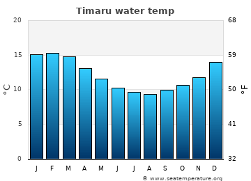 Timaru average sea temperature chart