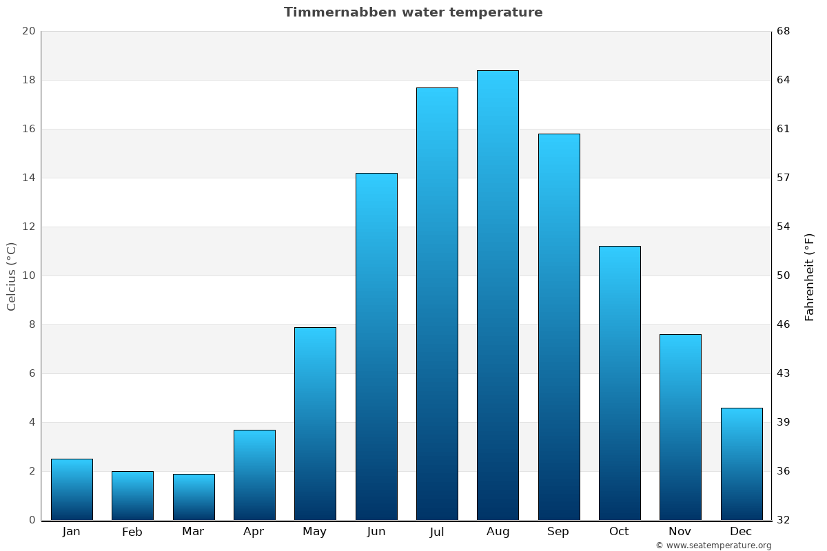 Timmernabben average water temperatures