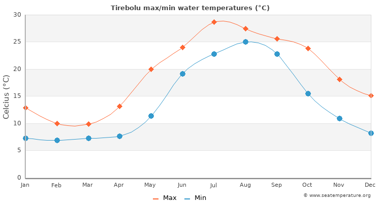 Tirebolu average maximum / minimum water temperatures