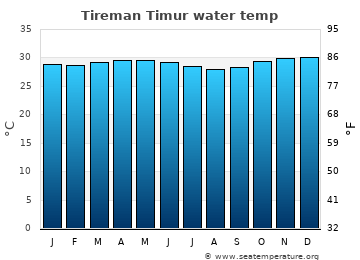 Tireman Timur average sea temperature chart