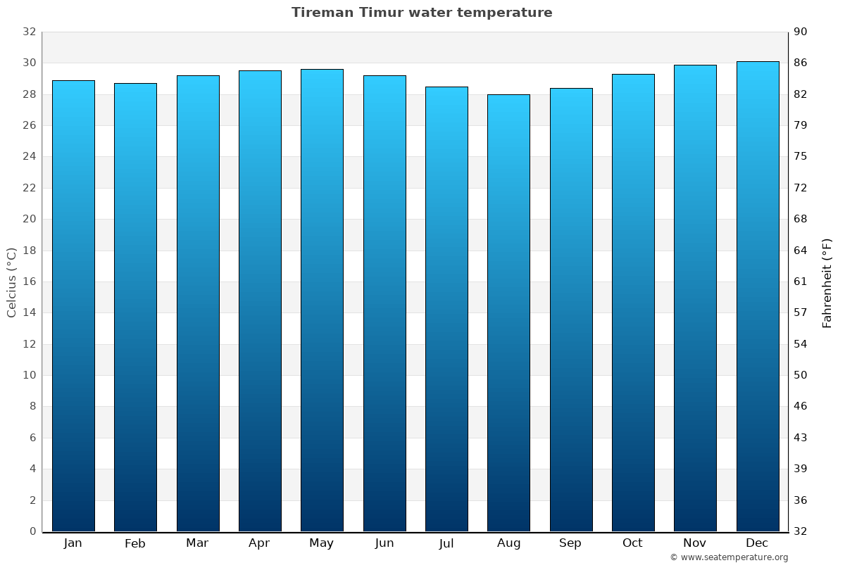 Tireman Timur average water temperatures