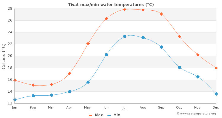 Tivat average maximum / minimum water temperatures