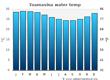 Toamasina average sea temperature chart