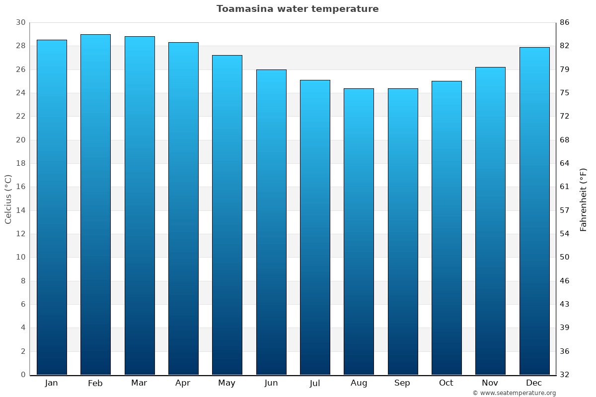 Toamasina average water temperatures