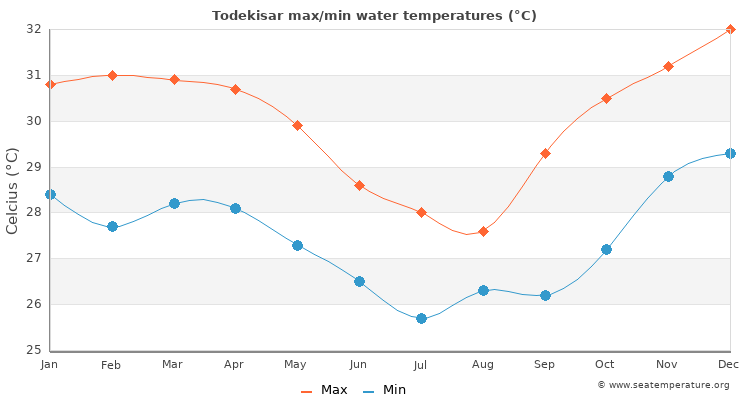 Todekisar average maximum / minimum water temperatures