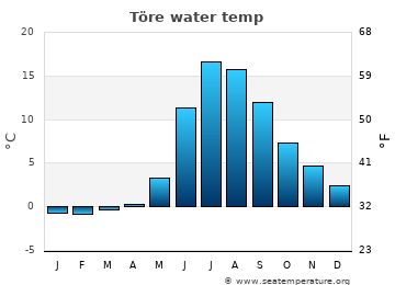 Töre average sea temperature chart