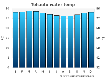 Tohautu average sea temperature chart