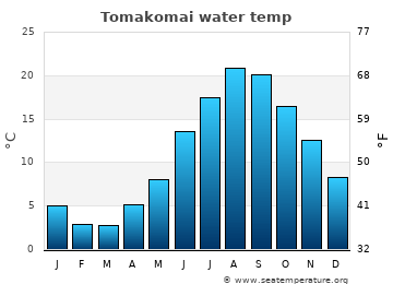 Tomakomai average sea temperature chart