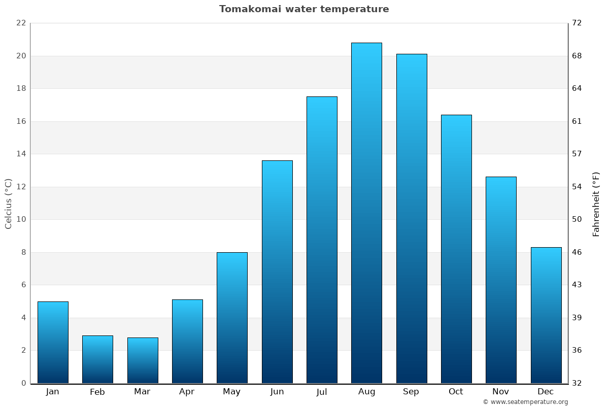 Tomakomai average water temperatures