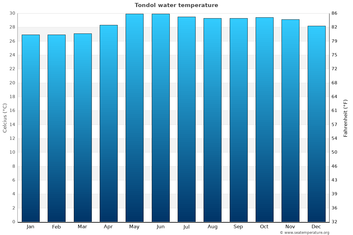 Tondol average water temperatures