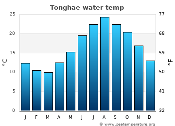 Tonghae average sea temperature chart