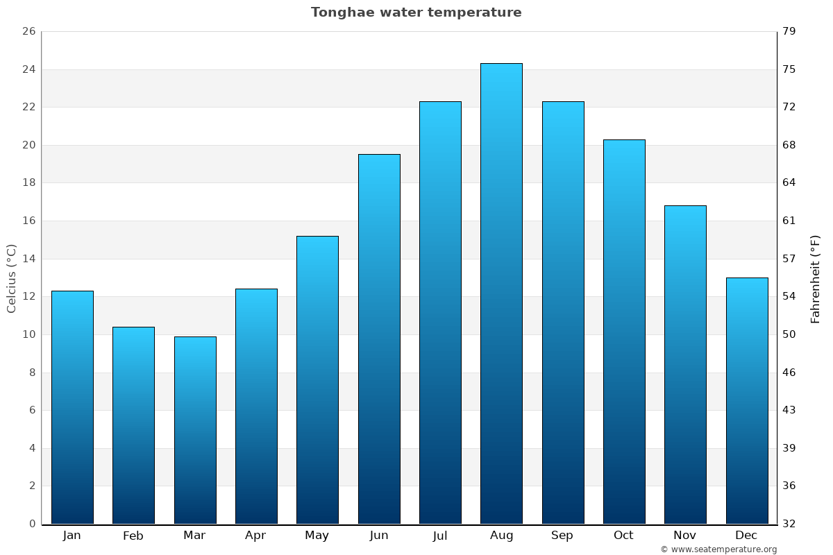 Tonghae average water temperatures