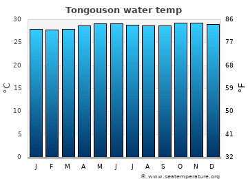 Tongouson average sea temperature chart