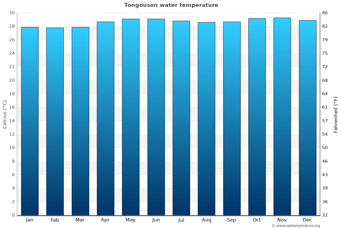 Tongouson average water temperatures