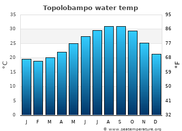 Topolobampo average sea sea_temperature chart