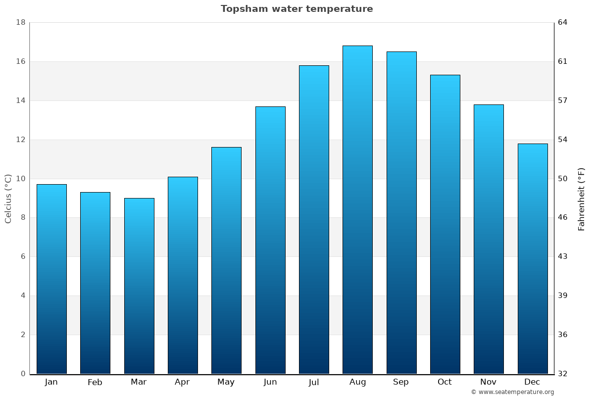 Topsham average sea temperature chart