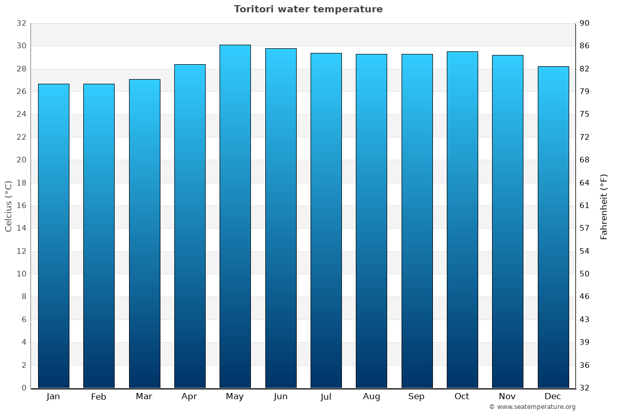 Toritori average water temperatures