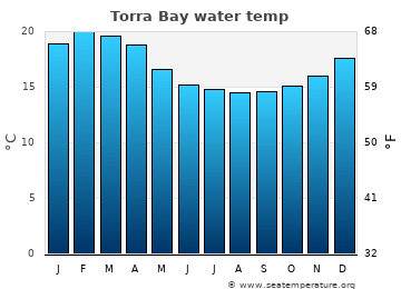 Torra Bay average sea temperature chart