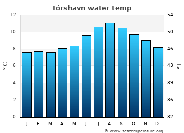 Tórshavn average sea temperature chart