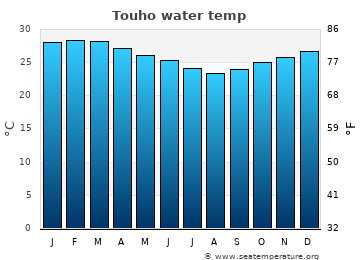 Touho average sea sea_temperature chart