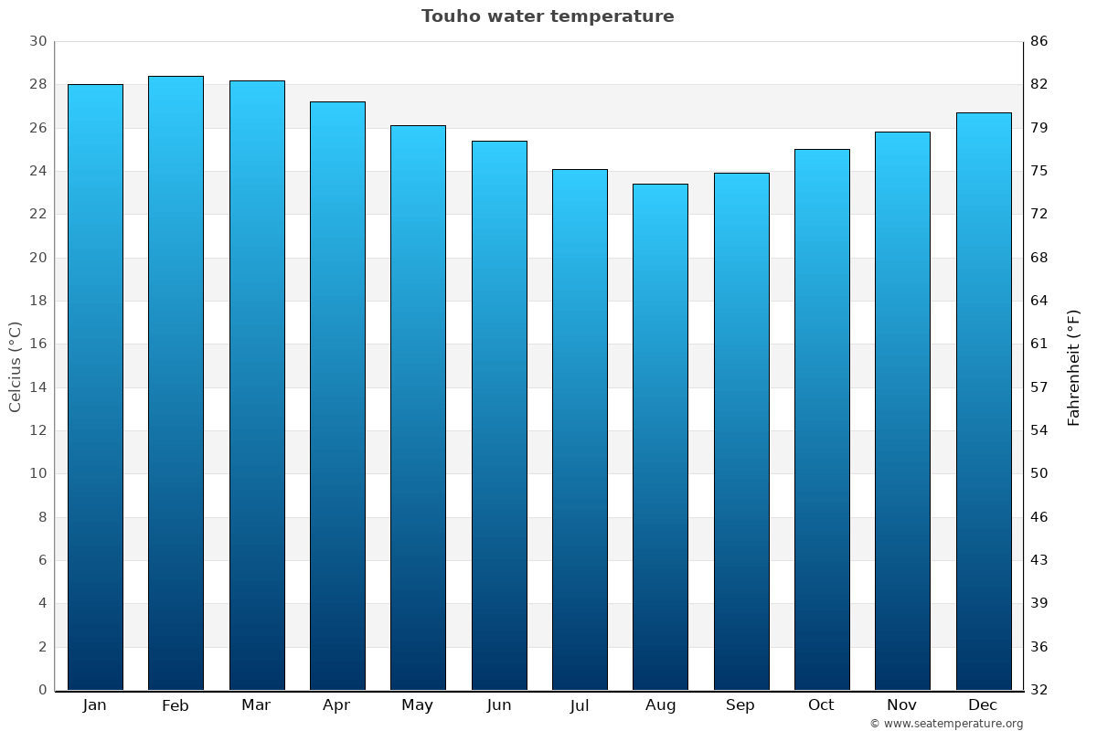 Touho average sea temperature chart