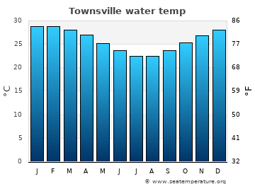 Townsville average sea temperature chart