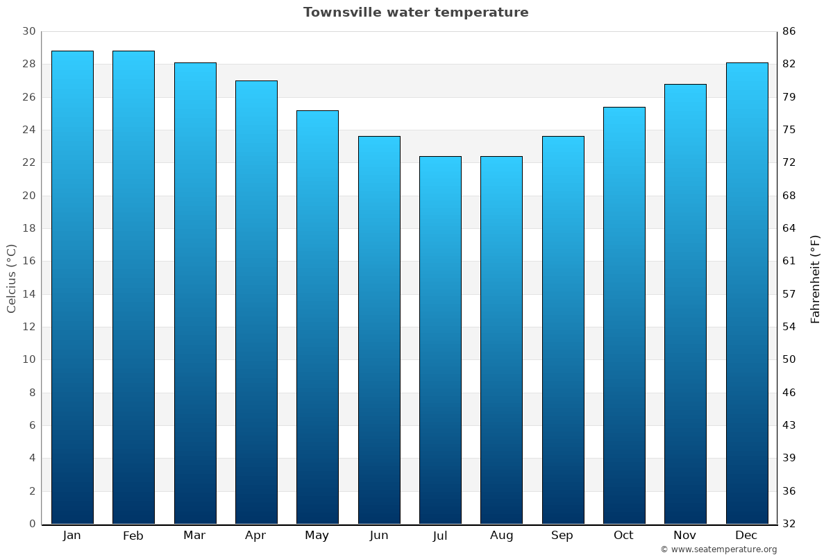 Townsville average water temperatures