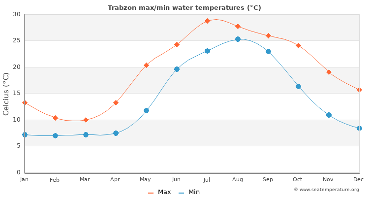 Trabzon average maximum / minimum water temperatures