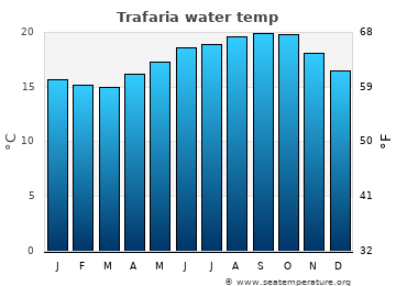 Trafaria average sea temperature chart