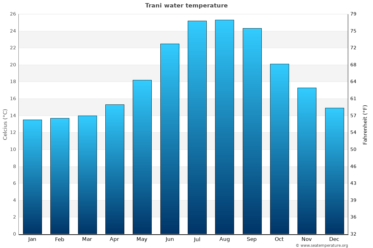 Trani average water temperatures