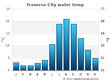 Traverse City average sea temperature chart