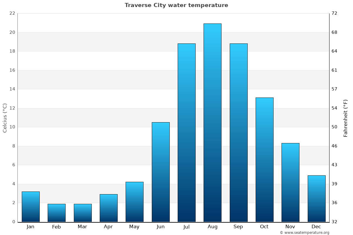 Traverse City average water temperatures