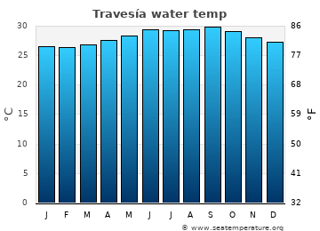 Travesía average sea temperature chart