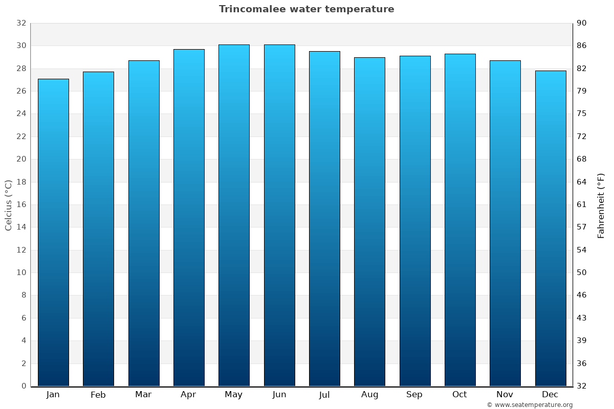 Trincomalee average water temperatures